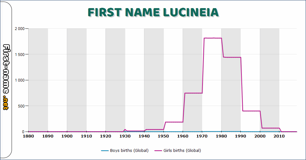 Popularity of the name Lucineia