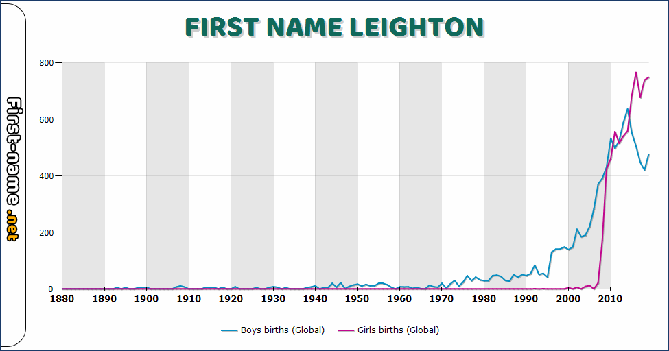 Popularity of the name Leighton