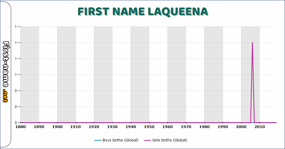 Popularity of the name Laqueena