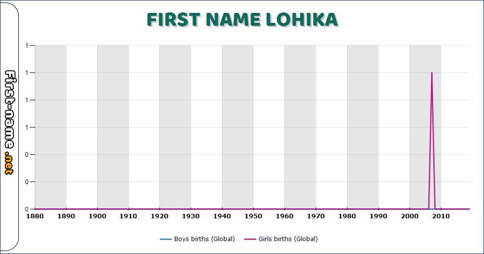 Popularity of the name Lohika