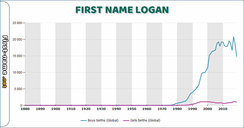 Popularity of the name Logan