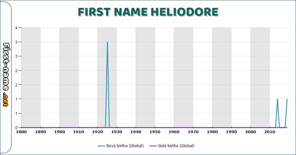 Popularity of the name Heliodore
