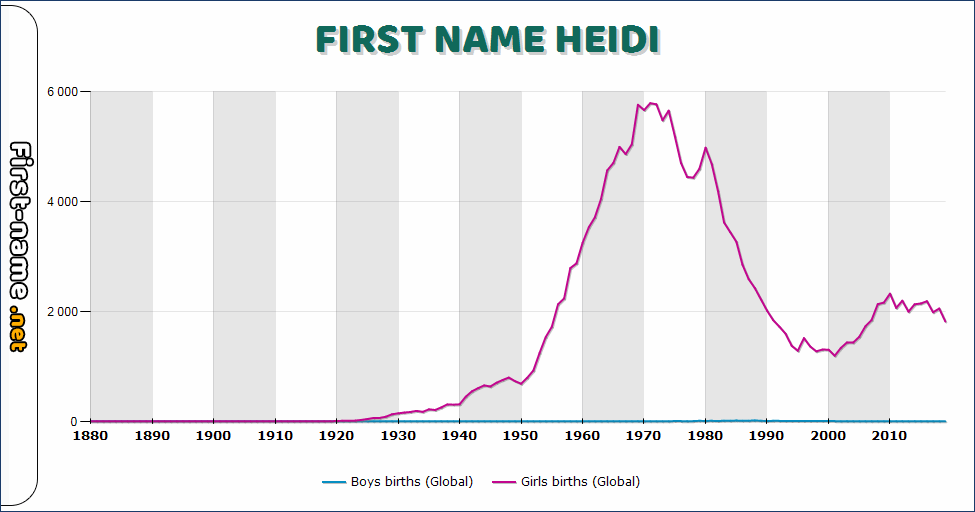 Popularity of the name Heidi