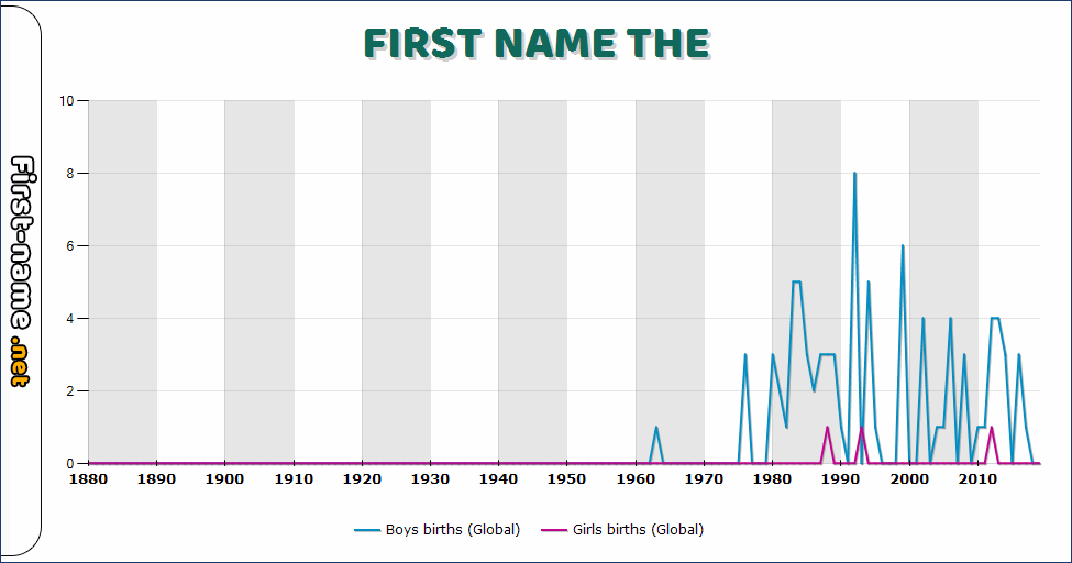 Popularity of the name The
