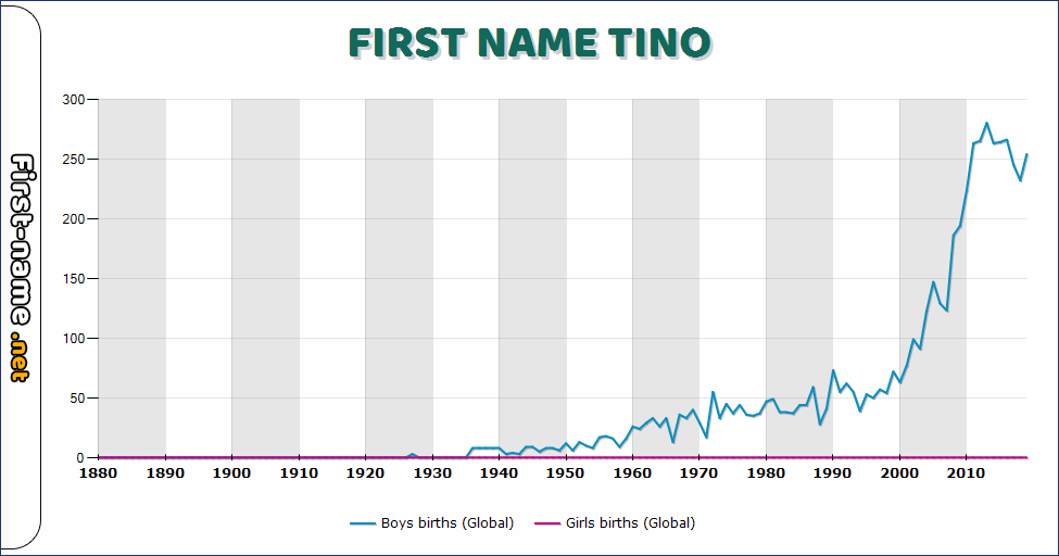 Popularity of the name Tino
