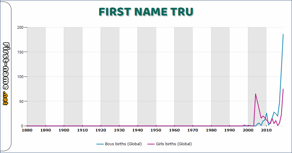 Popularity of the name Tru