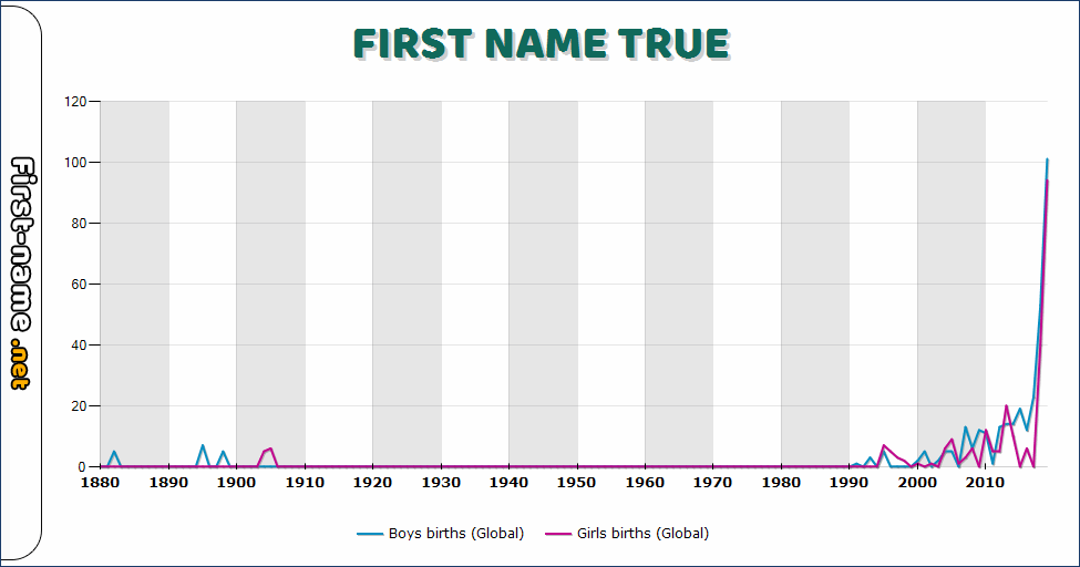 Popularity of the name True