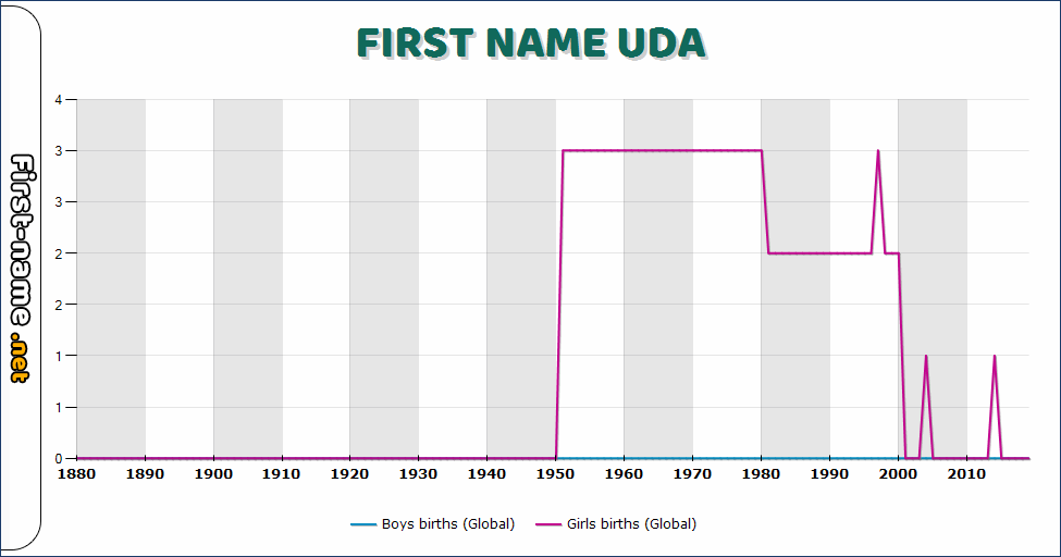 Popularity of the name Uda