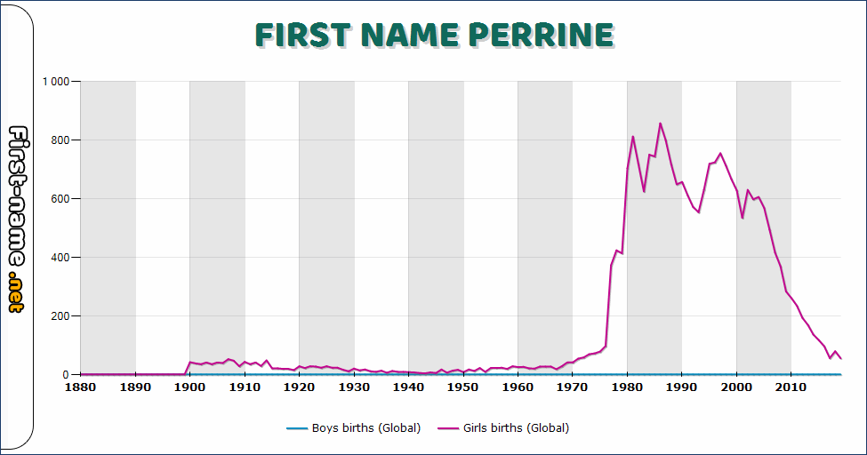 Popularity of the name Perrine