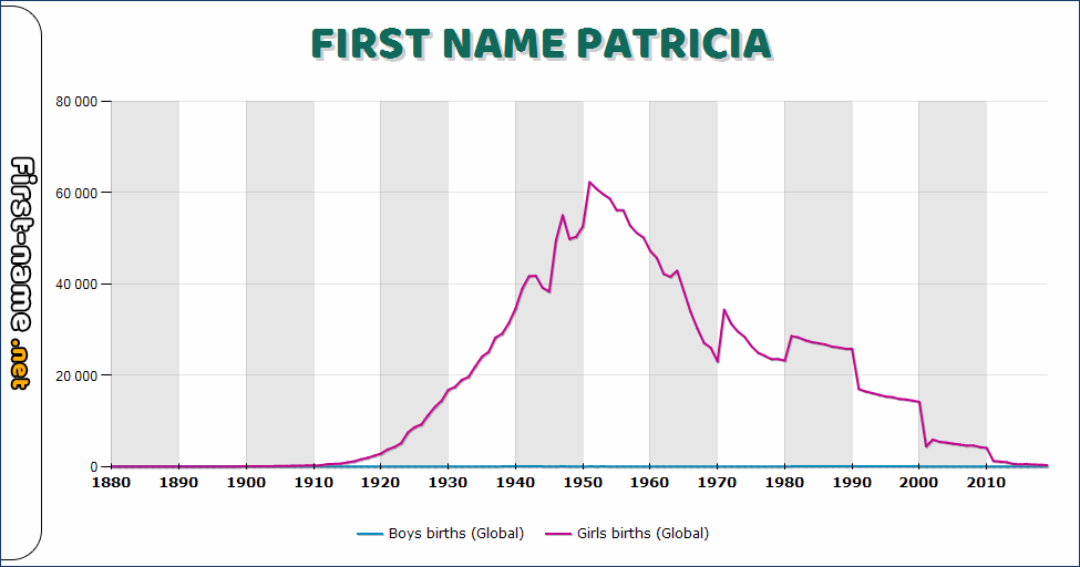 Popularity of the name Patricia