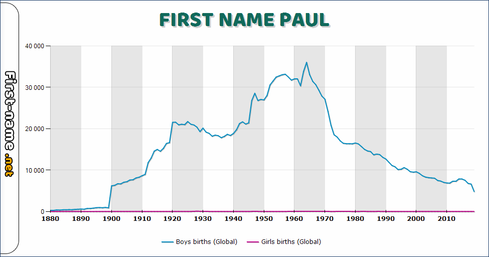 Popularity of the name Paul