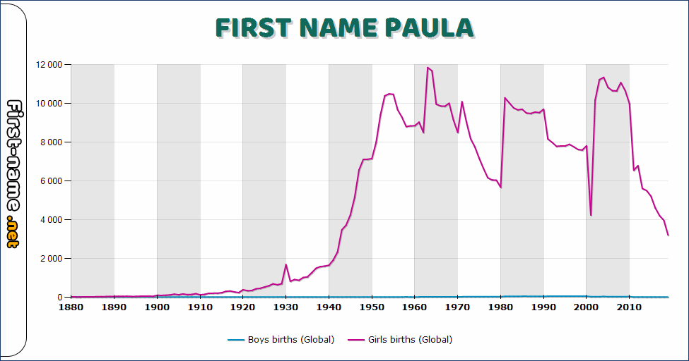 Popularity of the name Paula