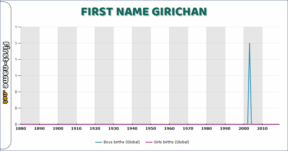 Popularity of the name Girichan
