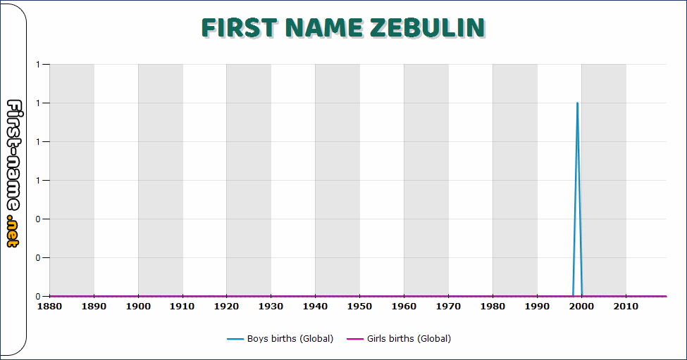 Popularity of the name Zebulin