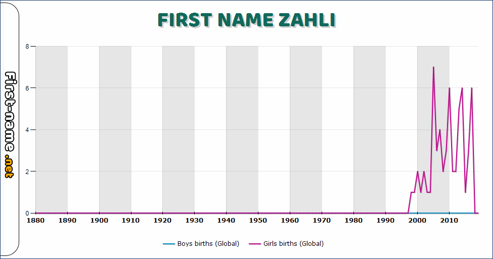 Popularity of the name Zahli