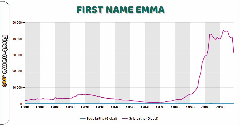 Popularity of the name Emma