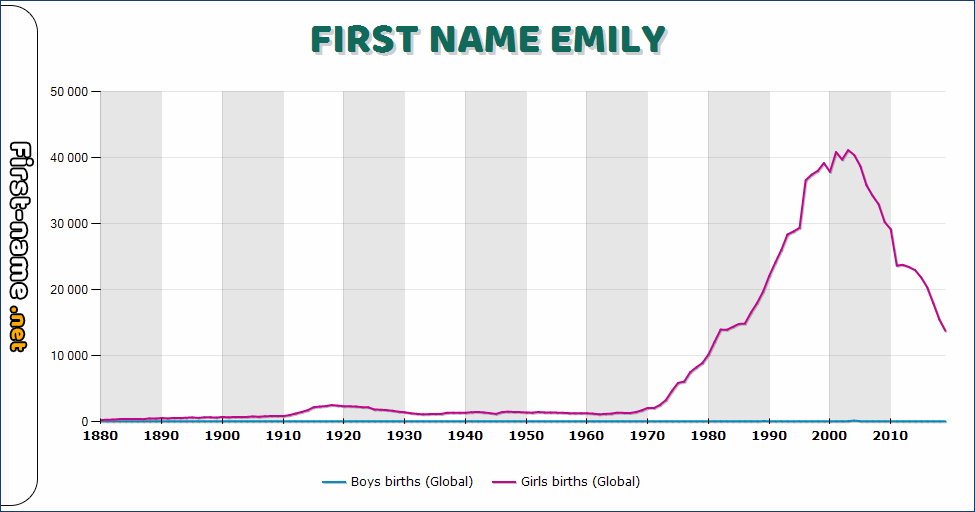 Popularity of the name Emily