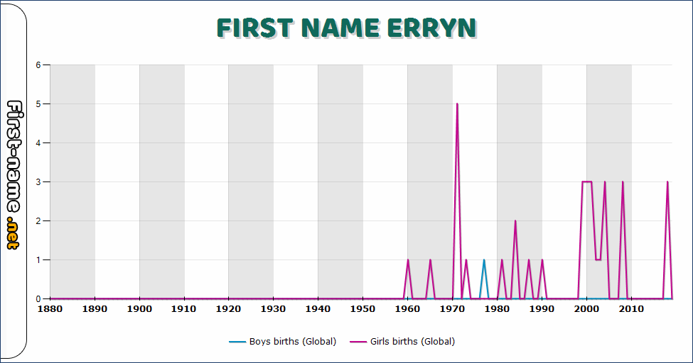 Popularity of the name Erryn