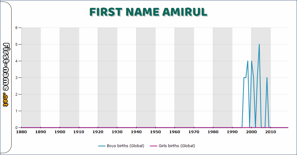 Popularity of the name Amirul