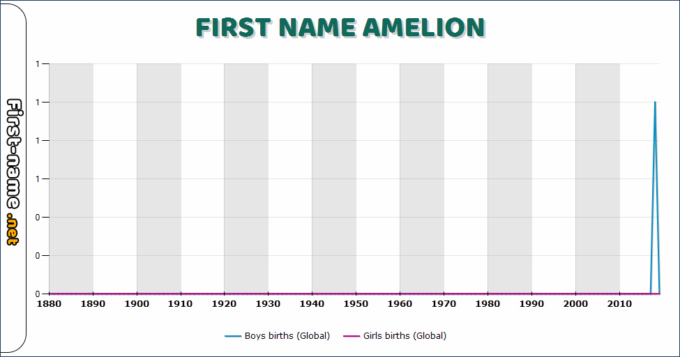 Popularity of the name Amelion