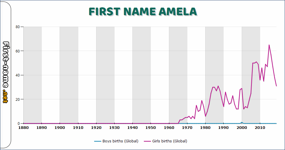 Popularity of the name Amela