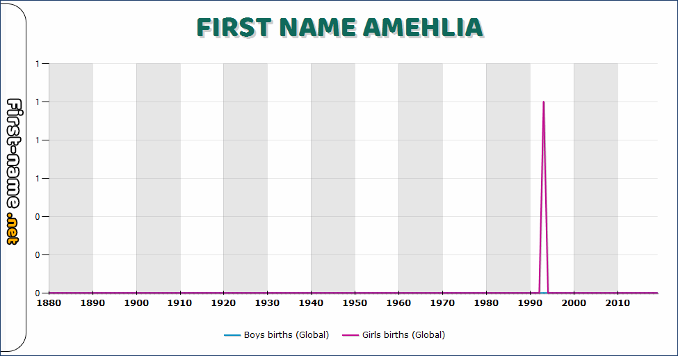Popularity of the name Amehlia