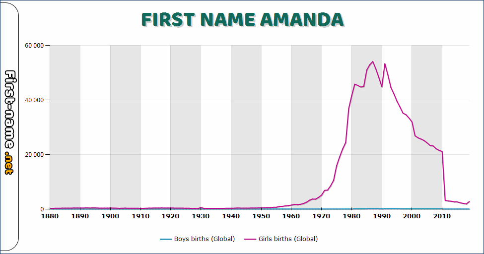 Popularity of the name Amanda