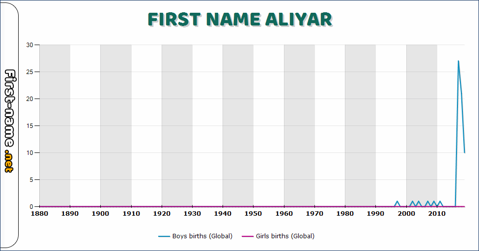 Popularity of the name Aliyar