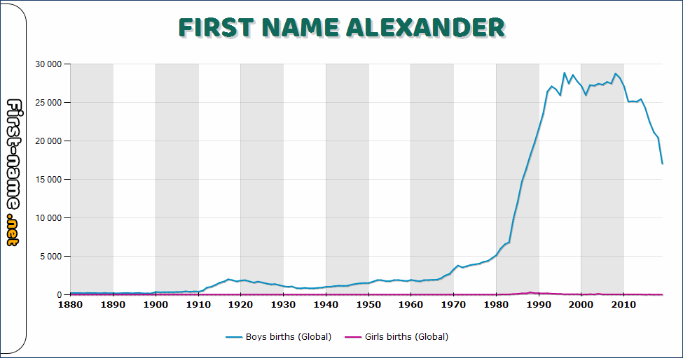 Popularity of the name Alexander