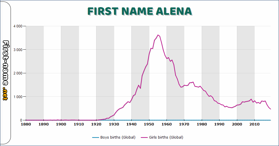 Popularity of the name Alena