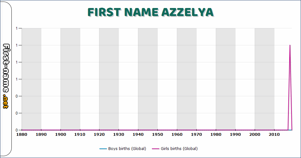 Popularity of the name Azzelya