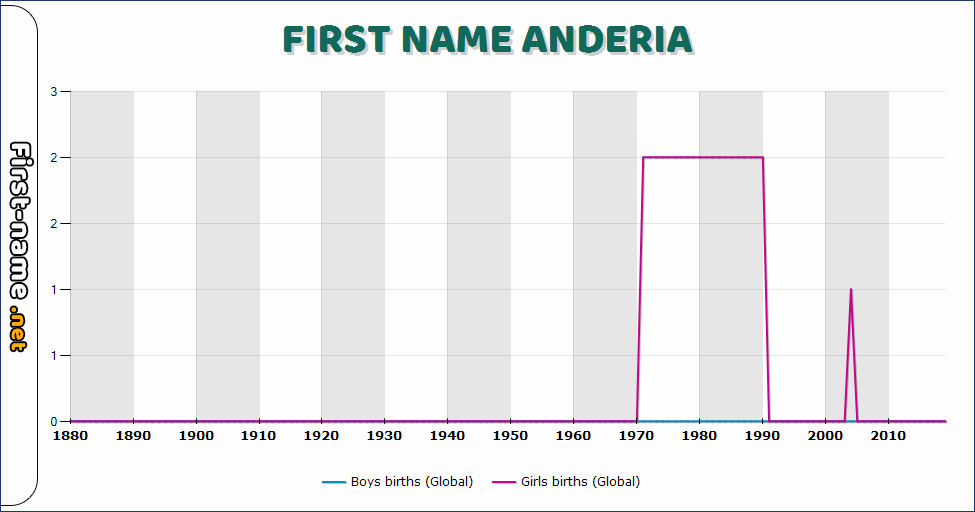 Popularity of the name Anderia
