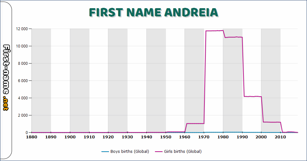 Popularity of the name Andreia