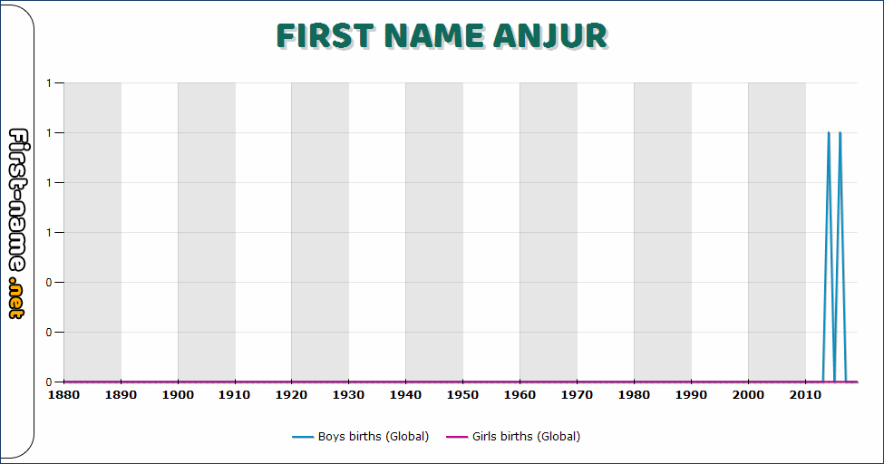 Popularity of the name Anjur