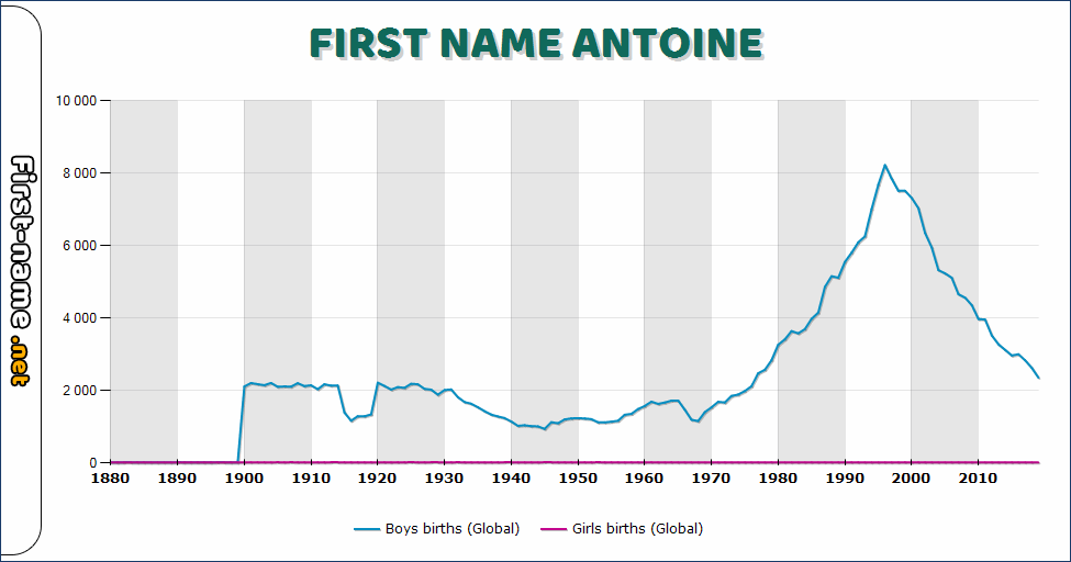 Popularity of the name Antoine