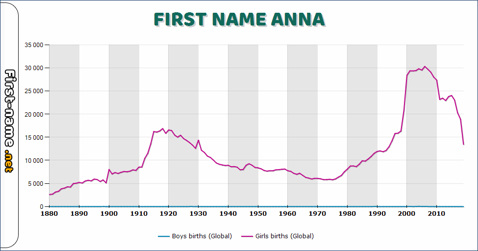 Popularity of the name Anna