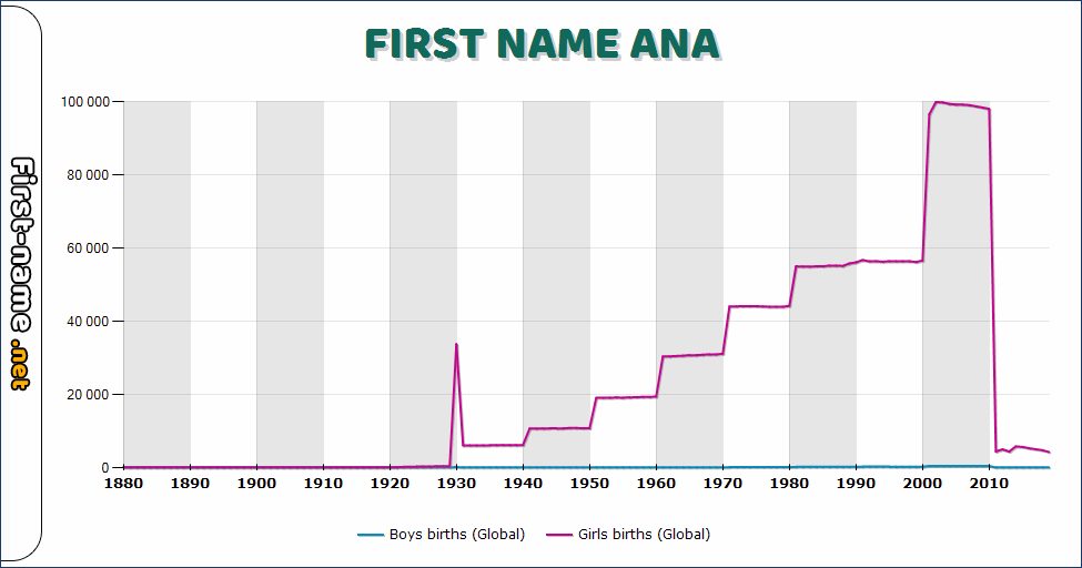 Popularity of the name Ana
