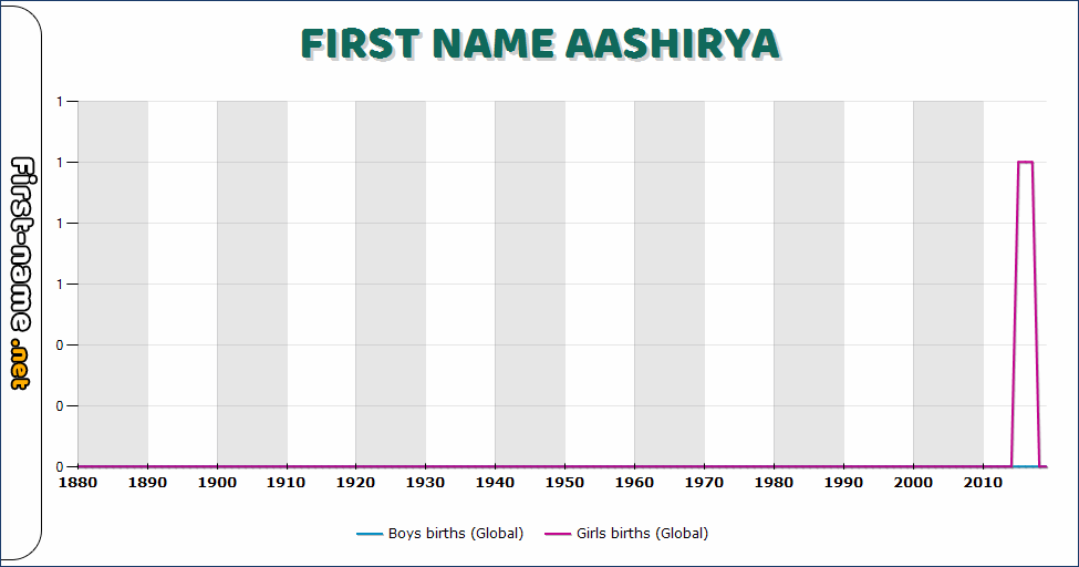 Popularity of the name Aashirya