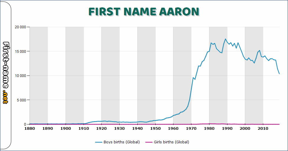 Popularity of the name Aaron