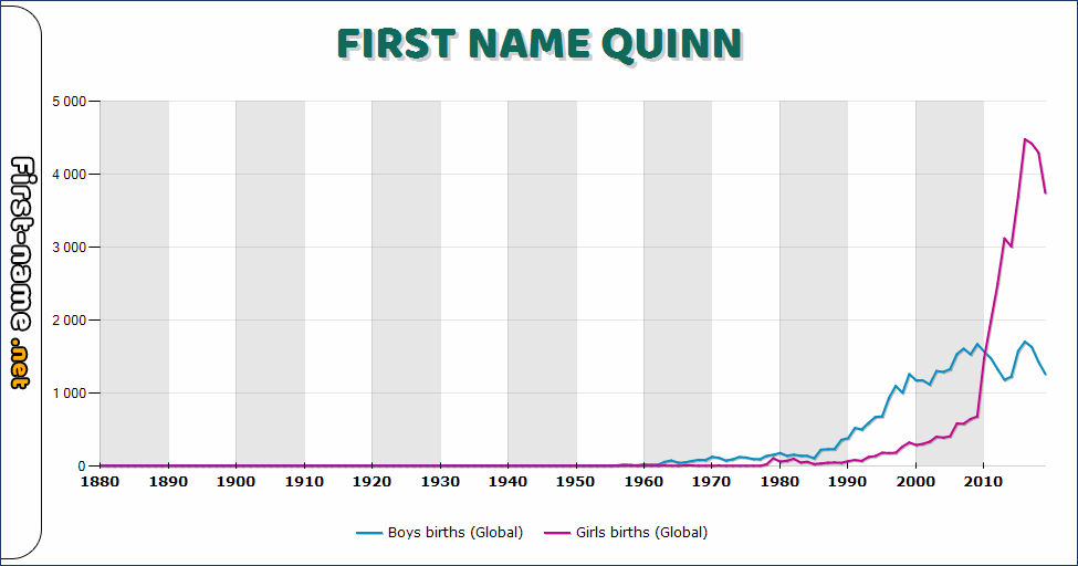 Popularity of the name Quinn