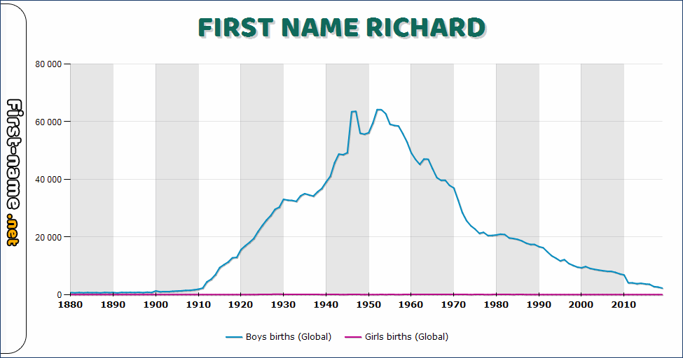 Popularity of the name Richard