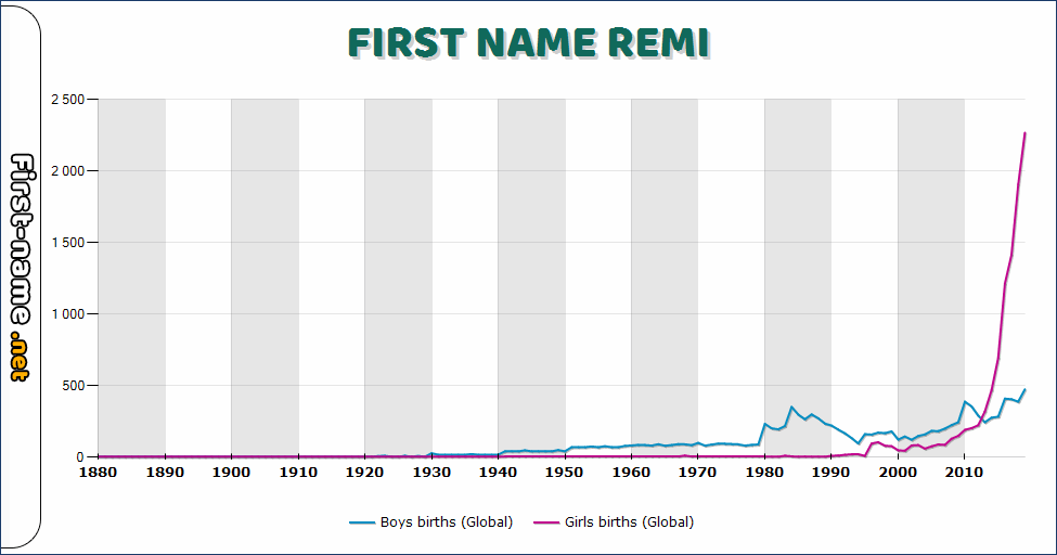Popularity of the name Remi