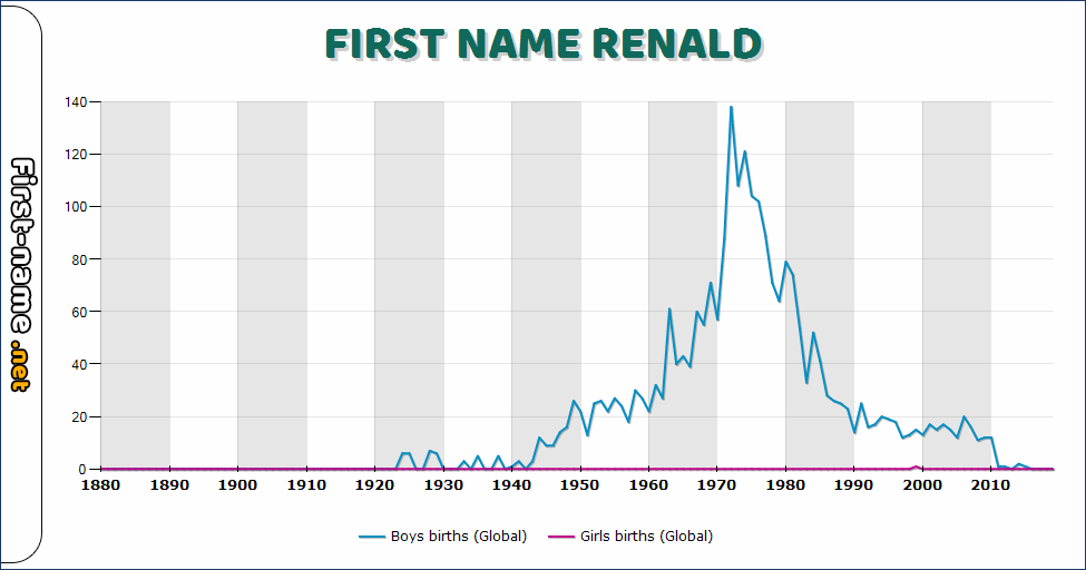Popularity of the name Renald