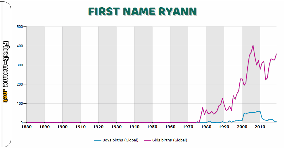 Popularity of the name Ryann