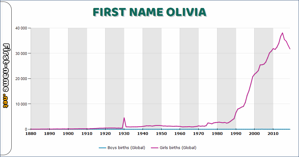 Popularity of the name Olivia