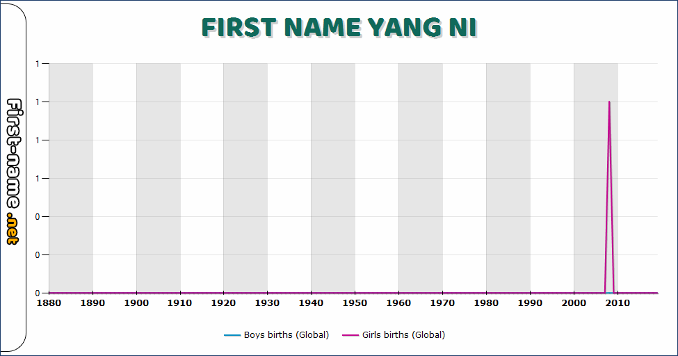 Popularity of the name Yang Ni