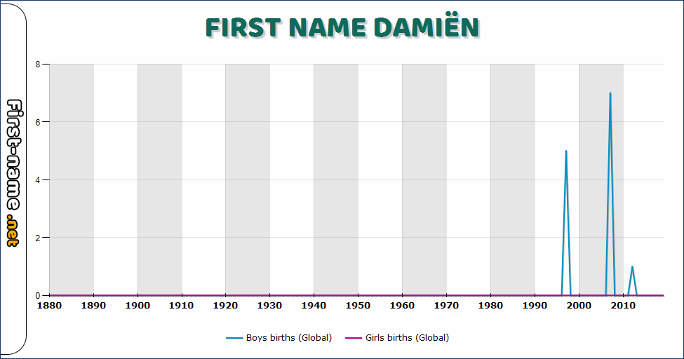 Popularity of the name Damiën