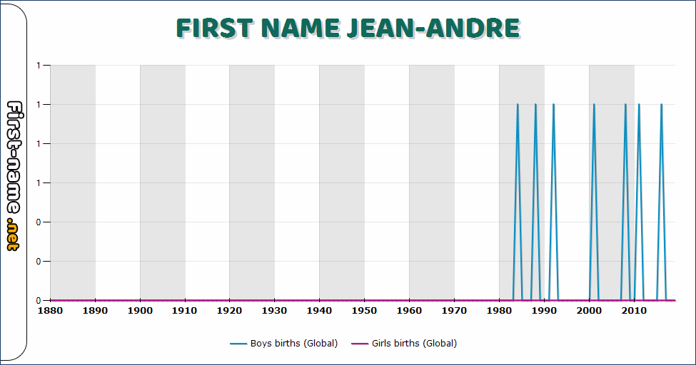 Popularity of the name Jean-Andre
