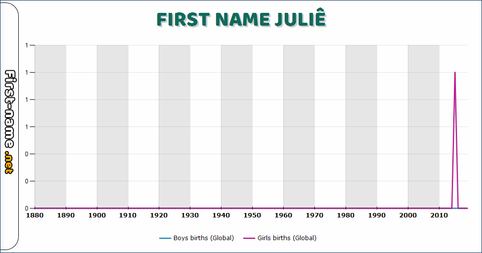 Popularity of the name Juliê