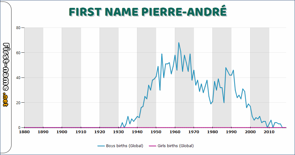 Popularity of the name Pierre-André